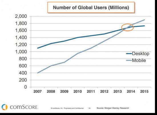 mobile-vs-desktop-traffic