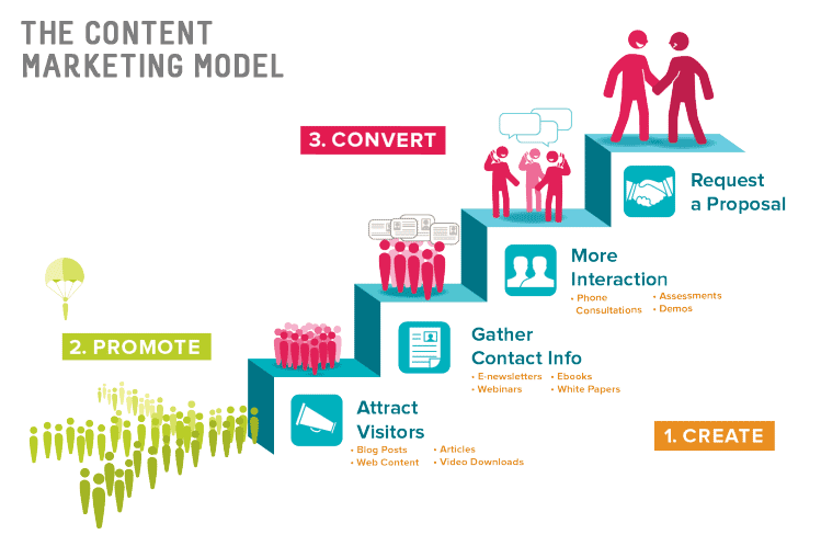 content-marketing-for-consultants-model