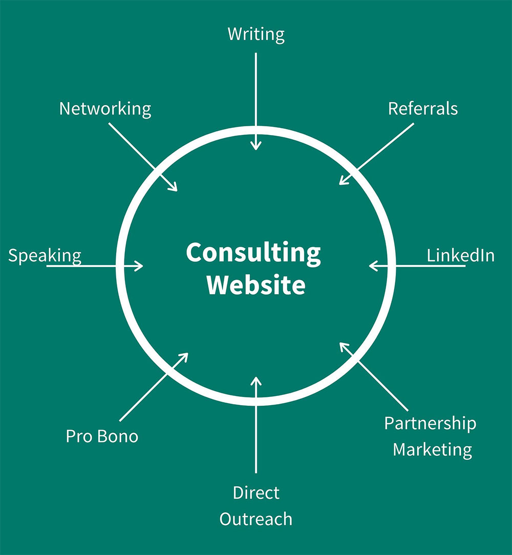 consulting website marketing gravity